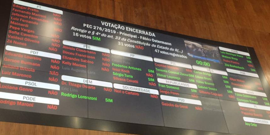 Texto proposto pelo deputado Fábio Ostermann teve 31 votos contra e 16 a favor nesta terça-feira