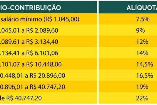 Alíquotas de contribuição da Previdência Social - Imagem: Ministério da Previdência / Divulgação / CP